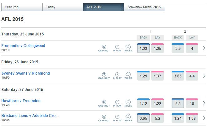 AFL betting markets